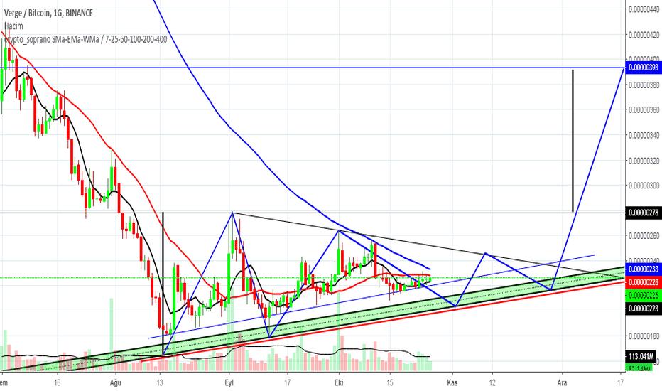 XVGBTC: Xvg - Btc Ascending Triangle