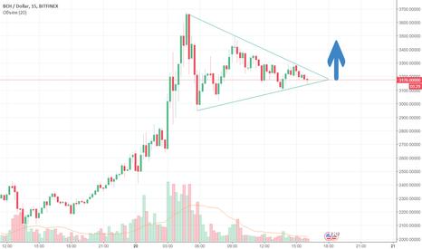 BCHUSD: BCH:USD выход из треугольника