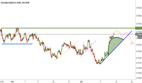 AUDUSD: AUDUSD | Another Technical view | Bulls fighting for freedom!