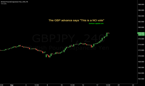 GBPJPY: GBP/JPY the NO vote is here.