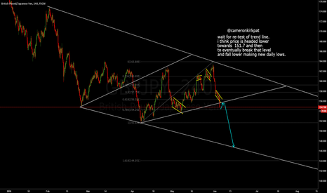 GBPJPY: GBPJPY making new lows?