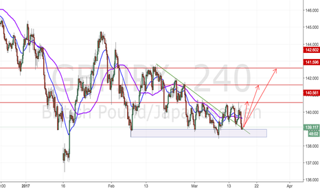 GBPJPY: Will GBPJPY form a Reversal Signal at 138.5~139.0 support area?