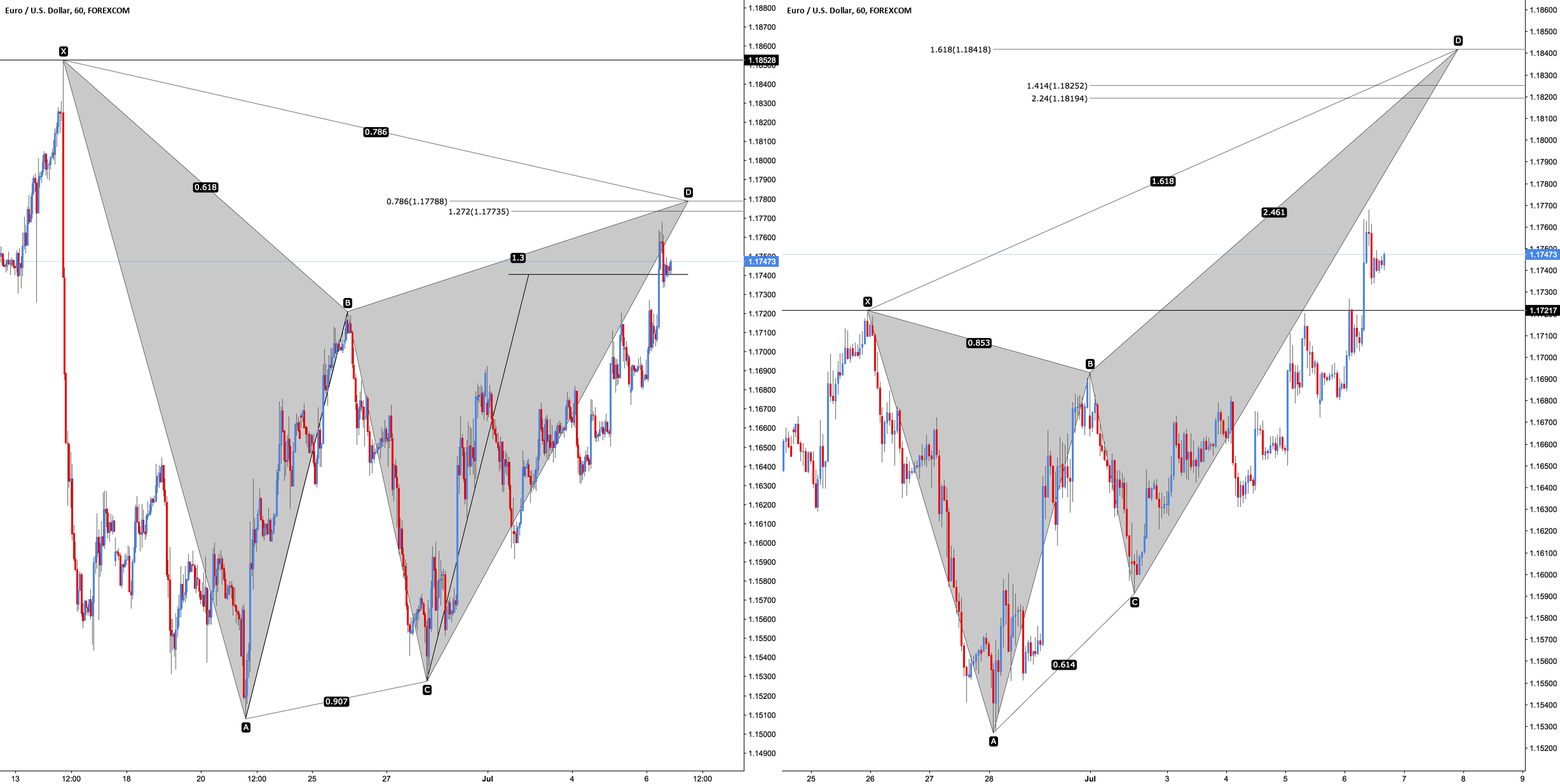 EUR/USD - Two Potential Setups (Gartley and Deep Crab)