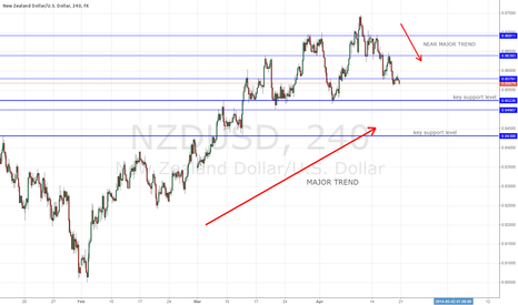 NZDUSD: Waiting for pullback on NZDUSD