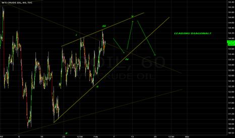 USOIL: Leading Diagonal? - USOIL LONG Entry Approaching.