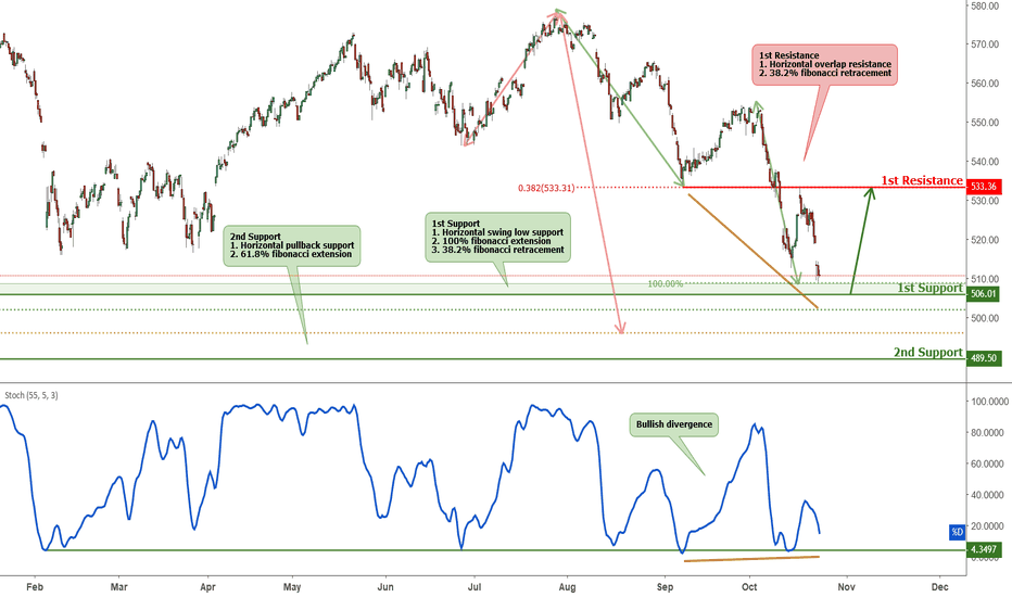 AEX: AEX is approaching support, potential bounce!