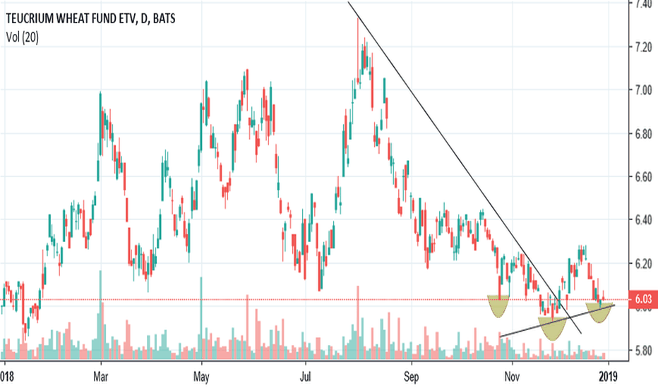 WEAT: $WEAT Possible IHS