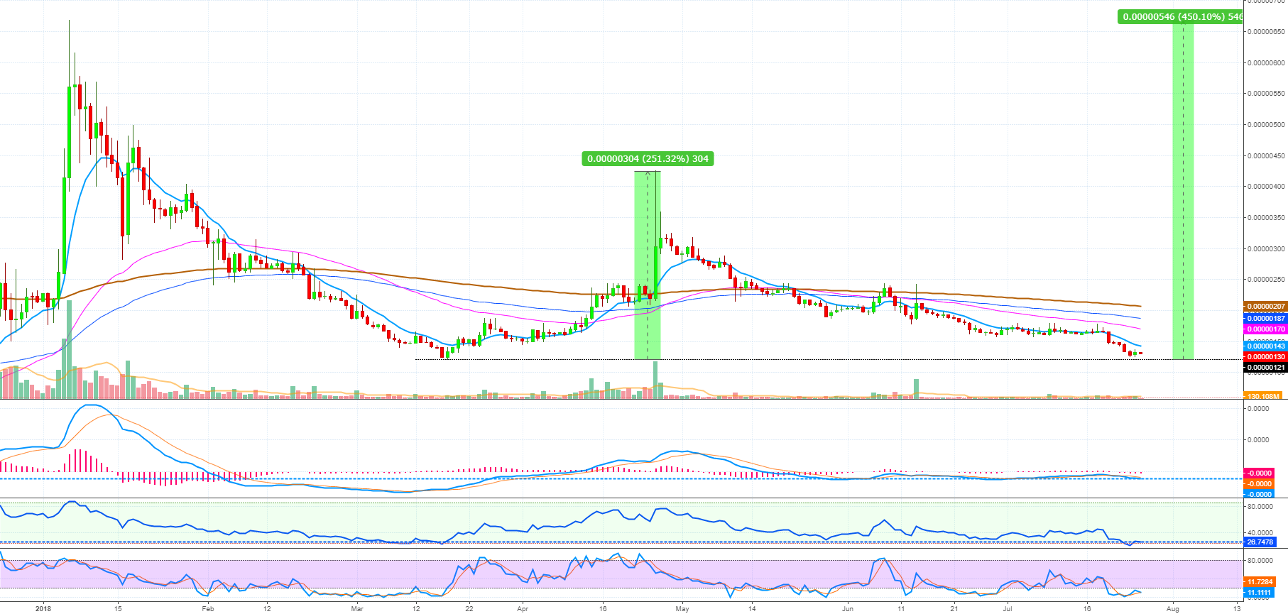 Siacoin (SC) Double Bottom? (Huge Opportunity Forming)
