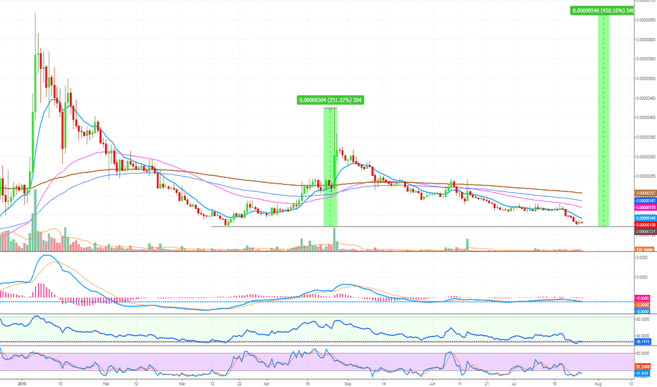 SCBTC: Siacoin (SC) Double Bottom? (Huge Opportunity Forming)