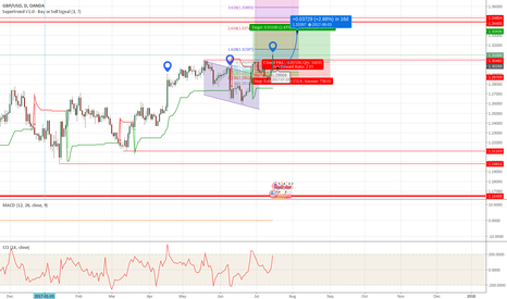 GBPUSD: Long Break in the GBPUSD targeting 1.3360 area