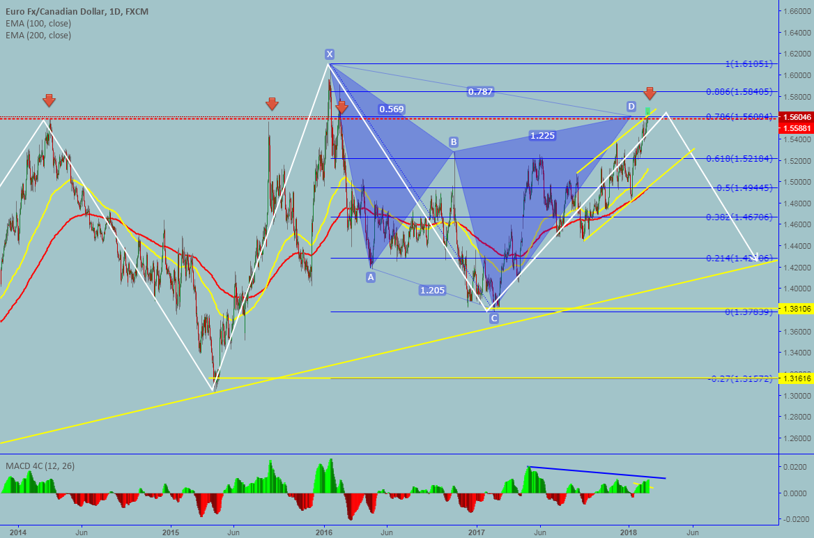 EURCAD: Daily Cypher pattern completed