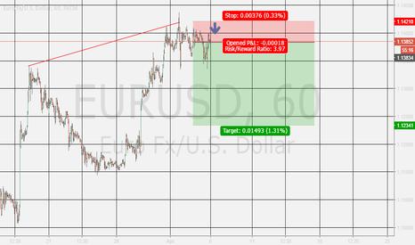 EURUSD: EURUSD fall
