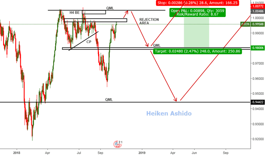 USDCHF: USDCHF - Looking to go short once the entry rules are met