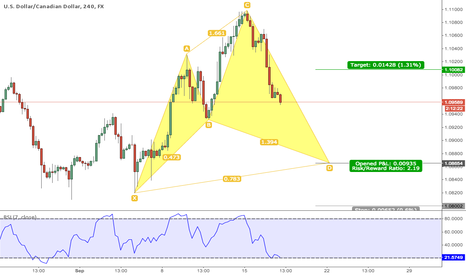 USDCAD: USDCAD: Cypher pattern