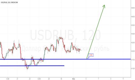 USDRUB: От 61.50 лонг