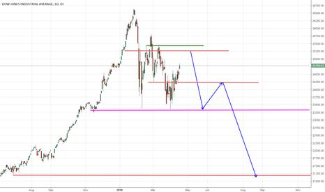 DJI: Dow Short Idea