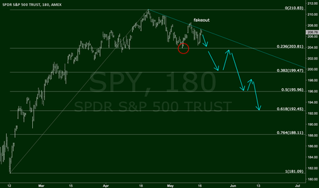 SPY: In Charts We Trust