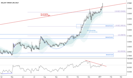 USDTRY: Dollar Turkish lira breaking above multiyear channel