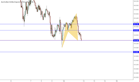 AUDJPY: Can go up .Cypher completed