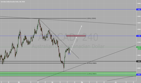 AUDCAD: IM BACK!! LONG ON AUD/CAD BUY BUY BUY!!!