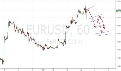 EURUSD: Проекционный анализ Eur/Usd