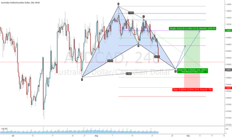 AUDCAD: AUDCAD bat long