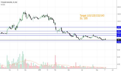TWL: Titagarh wagon long term bulish