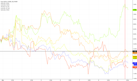 EURUSD: Currency Strength in Tradingview