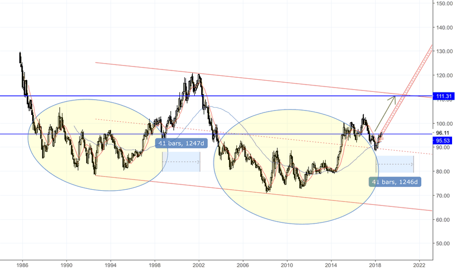 DXY: Dx1 going to 111 in 3 years