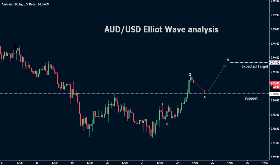 AUDUSD: AUD/USD Elliot wave analysis