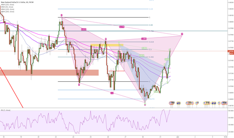 NZDUSD: Two bearish patterns