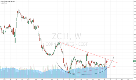 ZC1!: Corn is forming a 2.5 year bottom