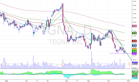 TGNA: breakdown formation on a bearish stock