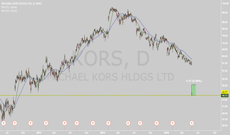 KORS: High potential short-term trade on KORS