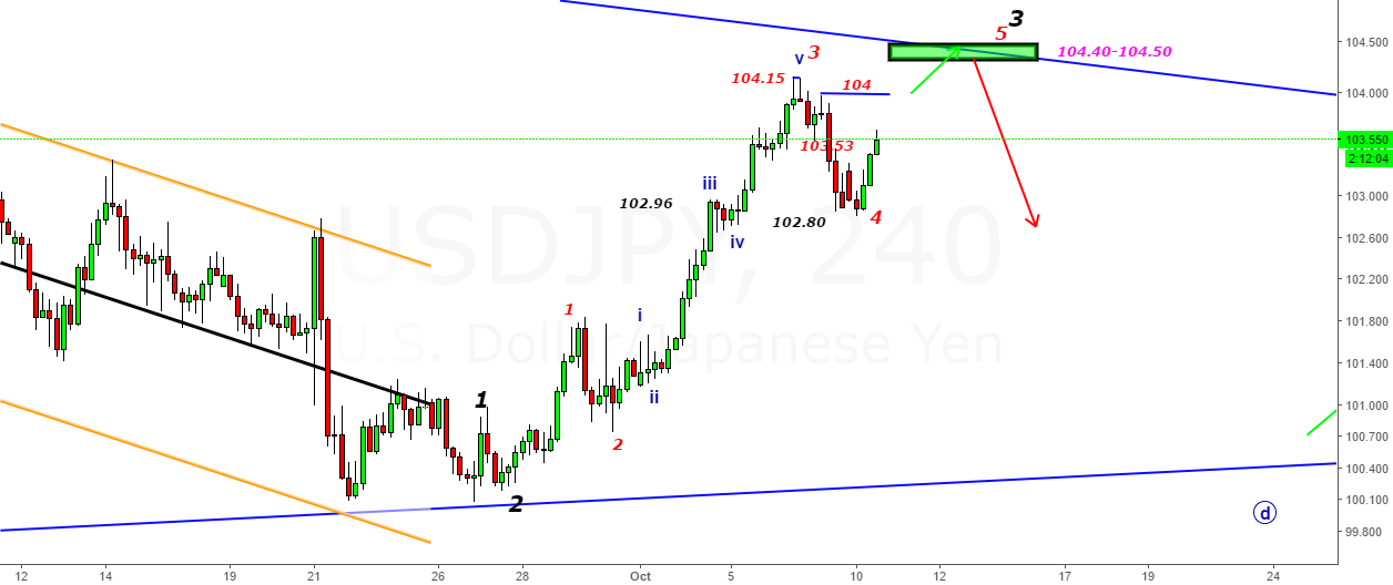 USDJPY- 5th Wave started in the zone 102.70-102.75