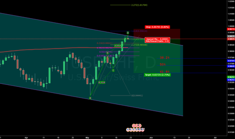 USDCHF: Reached top of the channel USDCHF ABCD
