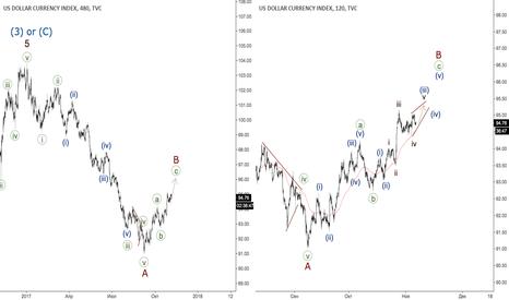 DXY: Индекс доллара - диагональник