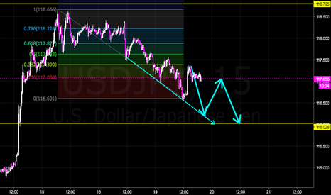 USDJPY: Following the Trendline