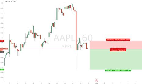 AAPL: Short APPLE