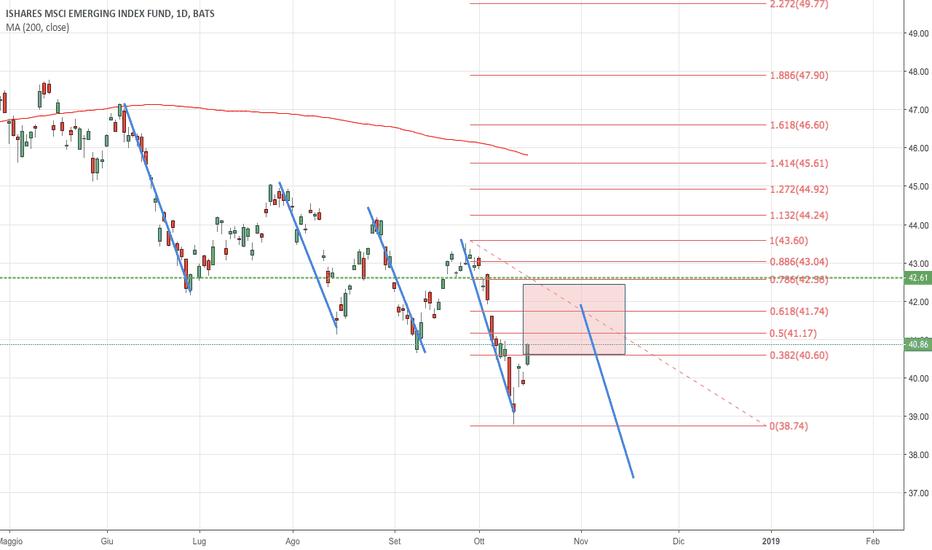 EEM: Mercati Emergenti: ritracciamento prima della Discesa