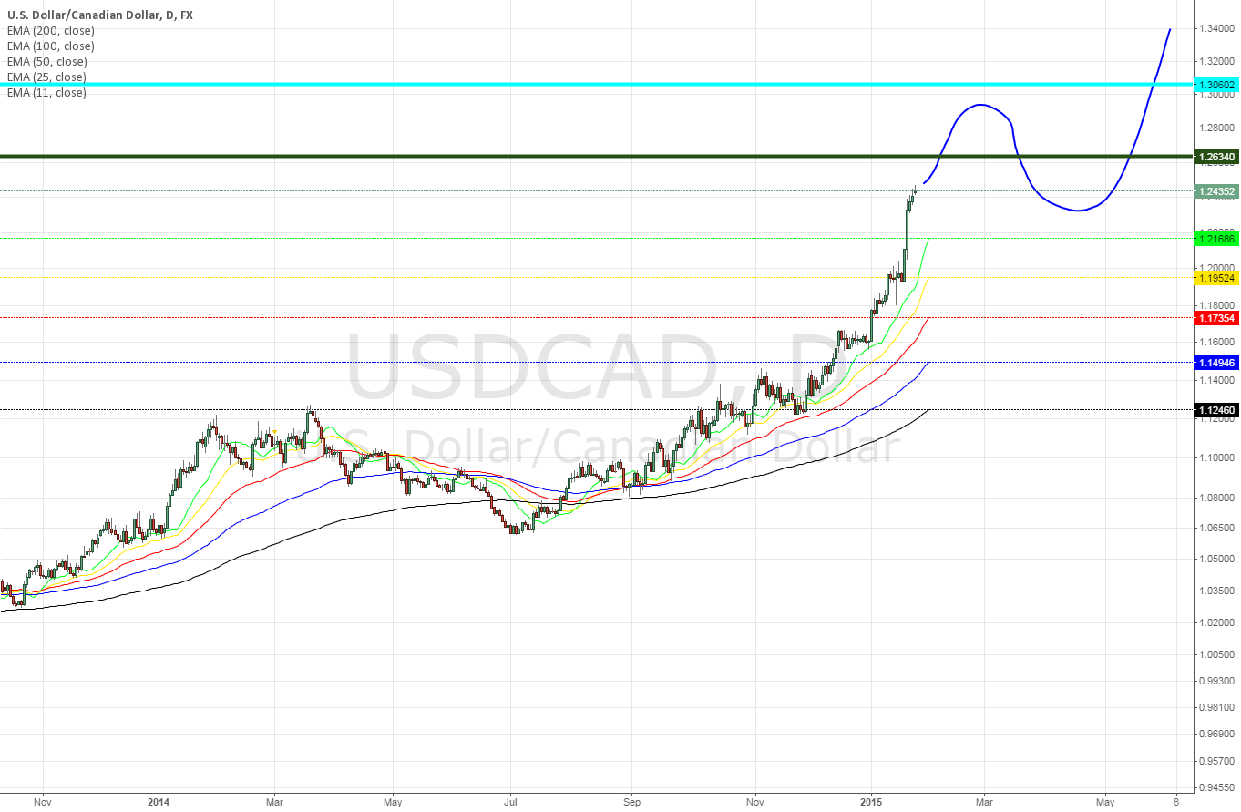 USDCAD daily ~ a little retracement at the R/S area?
