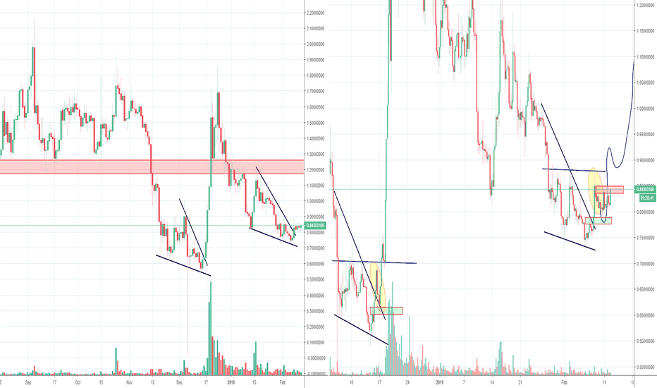 STRATUSD: Stratis STRAT, Wedge and Inverse H&S