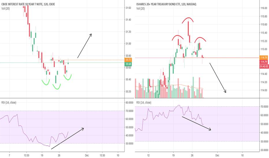 TLT: Quick short on the bonds