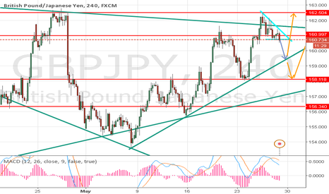 GBPJPY: GBPJPY Some Correction