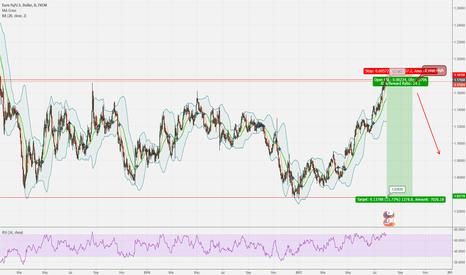 EURUSD: EUR/USD 2 Year High - Will it retract?