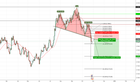 AUDUSD: AUD/USD H&S Short