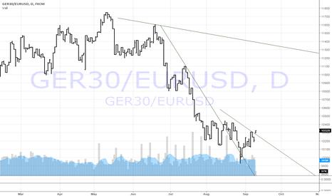 GER30/EURUSD: long DAX short EURUSD