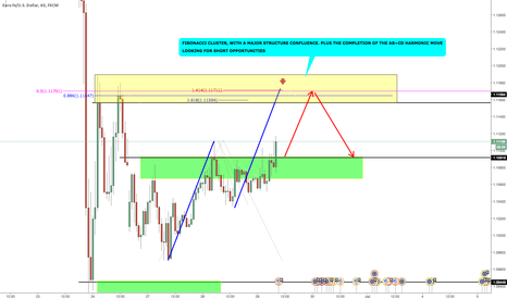 EURUSD: AB=CD COMPLETION AND FIBONACCI CLUSTER TRADE