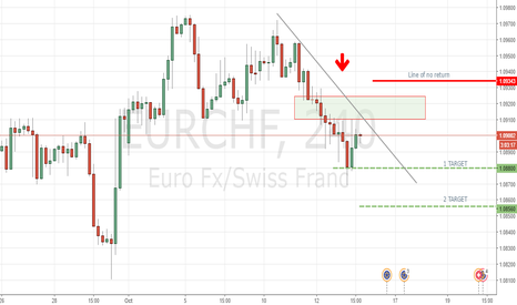 EURCHF: EURCHF  - Short term 4h , 2 targets