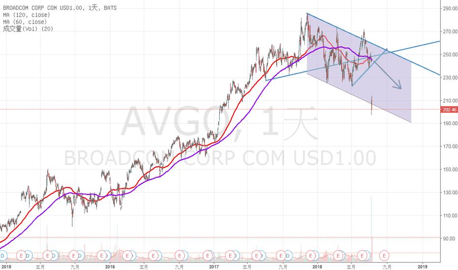 AVGO: 博通(安華高)-日線